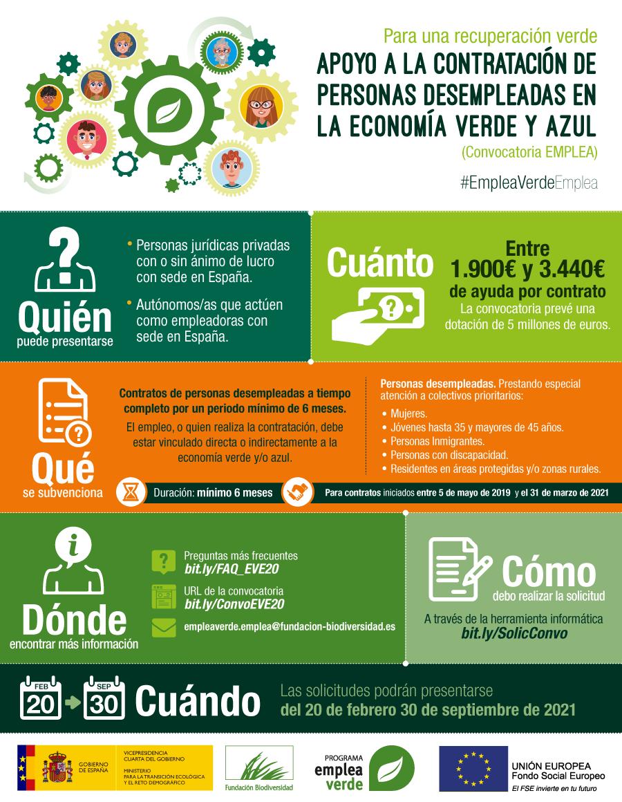 CONVOCATORIA- Subvenciones de Programa Empleaverde 2020